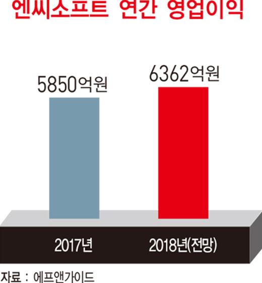 김택진 엔씨소프트 사장, 리니지로 세계 게임 정복...'역대 최대' 업그레이드