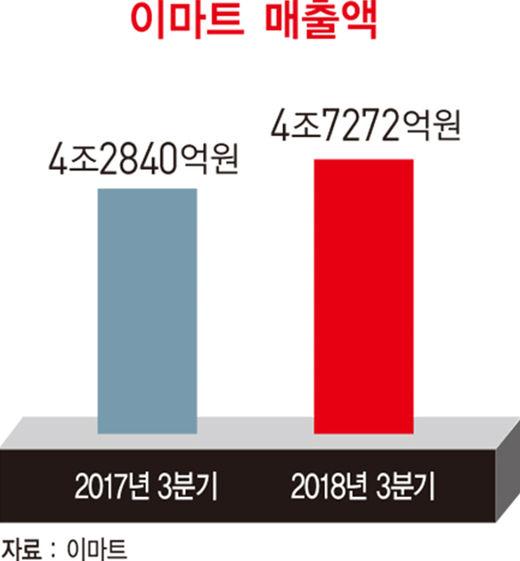 정용진 이마트 부회장, 유통 혁신 '탄력'…2023년까지 온라인 매출 10조원