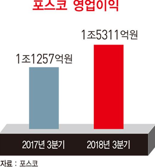 최정우 포스코 회장, '변화와 개혁' 위해 순혈주의 깨다