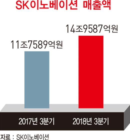 김준 SK이노베이션 사장, '딥체인지'로 사상 최대 실적 이끌다