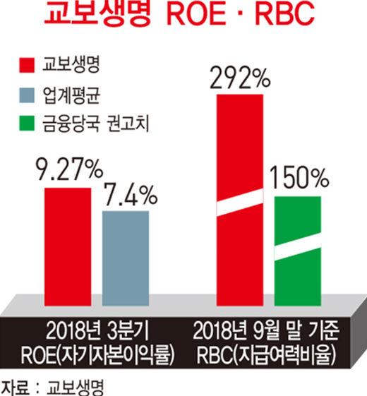 신창재 교보생명 회장,'넘버원' 생보사 도전…디지털 혁신 '가속'