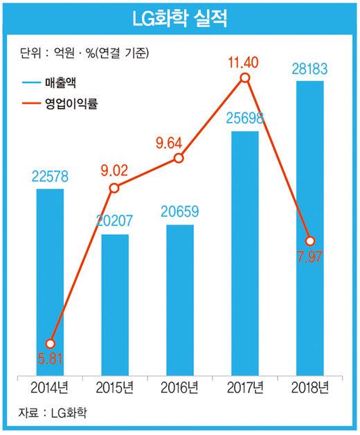 """""""첨단 소재에 미래 걸었다"""" 신학철 LG화학 부회장의 특명"""