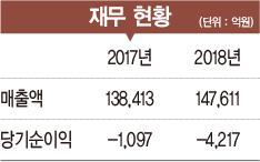 [2019 100대 CEO&기업] 박지원 회장, 풍력·해외 원전시장 개척에 박차