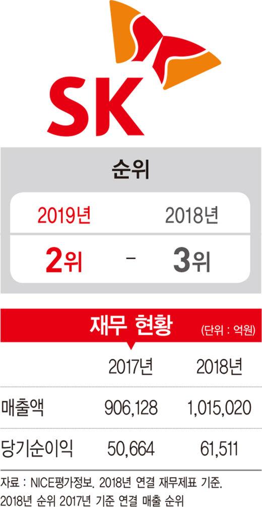 SK, 'DBL 경영'으로 사회적 가치 창출…새로운 기업 '롤모델'로