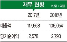 [2019 100대 CEO&기업] 김형 사장, 중·장기 미래 전략 수립…'2025년 매출 25조' 목표