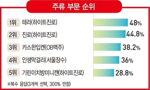 주류 시장 인기 트렌드는 '복고', '미니', '저도주'