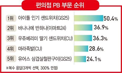 이마트24 '바나나에 반하나'·CU '우쥬베리미 딸기 샌드위치' 경합