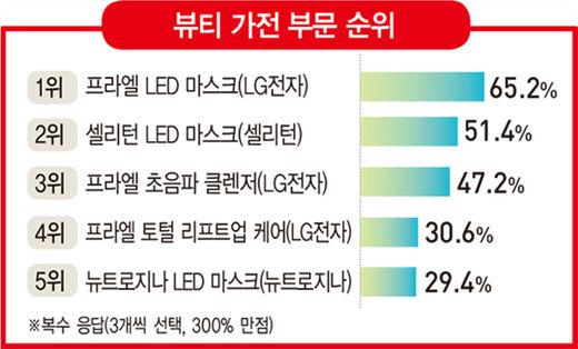 LED 마스크 '춘추전국시대'