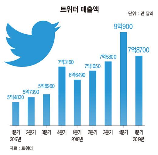 """""""생큐, 트럼프""""…1020 덕질 플랫폼 된 트위터, DMZ 북·미 회동에 활짝"""