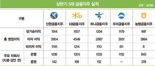 '리딩금융' 전쟁, 증권사 역량이 좌우…NH·KB '초대형 IB' 경쟁 한발 앞서