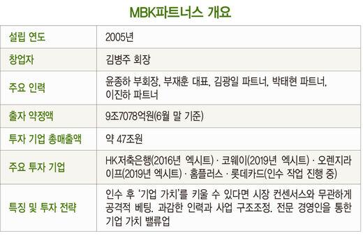 롯데카드 손에 넣은 '역전의 명수'…MBK, 아시아 최대 PEF로 '우뚝'