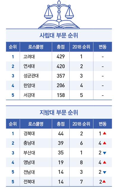 [2019 전국 로스쿨 랭킹] 서울대 종합 1위 수성…고려대 6년 연속 사립대 '최강'
