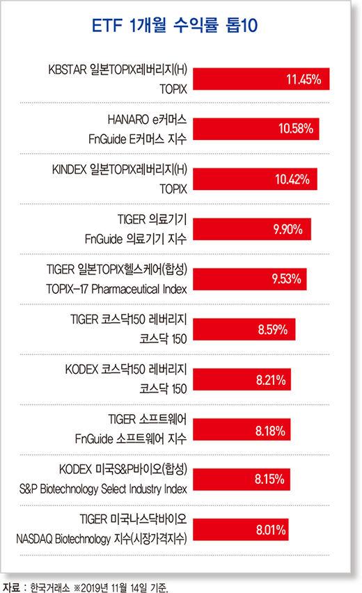 韓, OECD 경기선행지수 '역대 최장' 하락