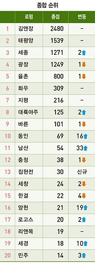 [2019 베스트 로펌] 김앤장, 10년 연속 '부동의 1위'…세종 첫 3위 '약진'