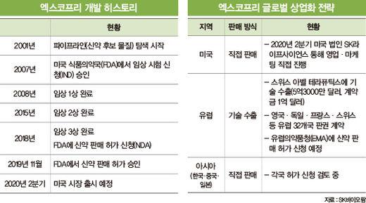 반도체 이어 신약 '잭팟'…차세대 성장 엔진 완성한 SK그룹