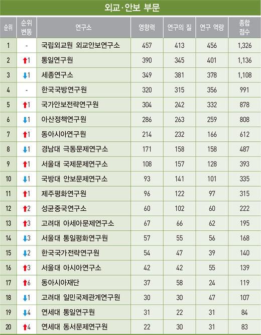 KDI, 8년 연속 경제·산업 싱크탱크 '1위'…외교안보硏도 12년째 '독주'
