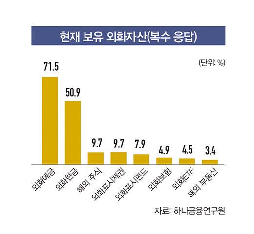 [WM SUMMARY] 한국 부자들의 자산 포트폴리오는