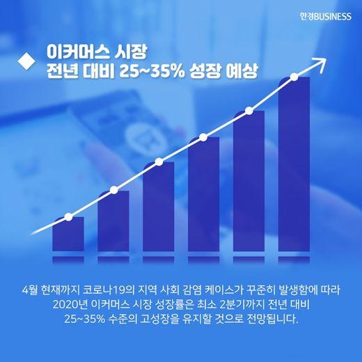 [카드뉴스] 코로나에 이커머스 시장 급성장, 해외 결제 O2O '주목'