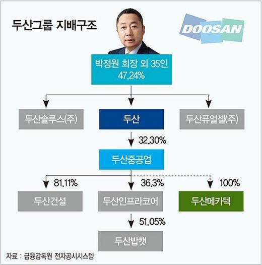 """""""신한울 원전 재개하면 자력 생존 가능""""…두산 구조조정 '가시밭길'"""