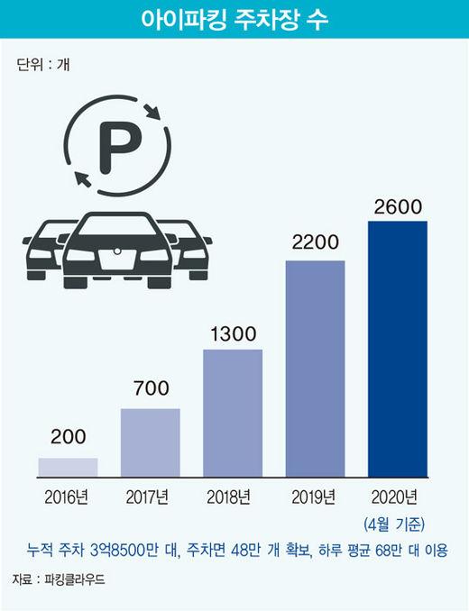 파킹클라우드, 대기업 제치고 1조5000억 주차장 시장 '최강자' 된 비결