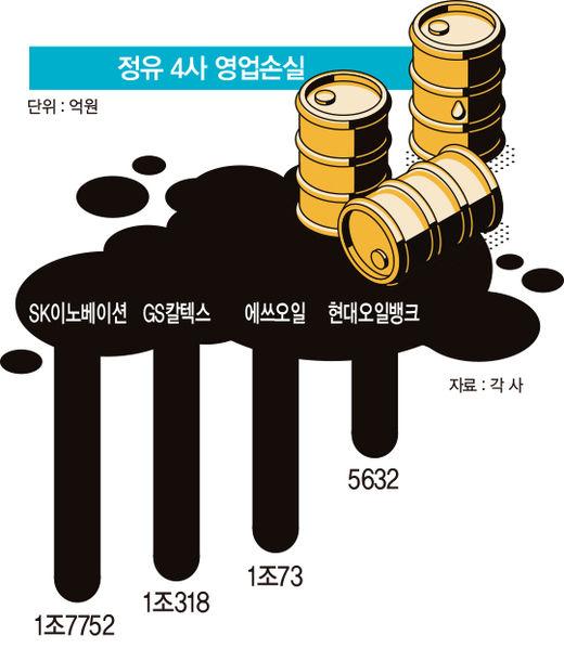 1분기에만 4조 적자…'역대 최악' 한국 정유업계 생존전략은