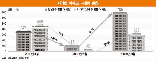 경기 급락하면 강남 집값이 떨어진다?…'환금성의 역설'일 뿐