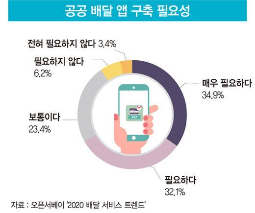 '착한 배달'이냐 '과한 개입'이냐…공공 배달 앱 보는 두 가지 시선