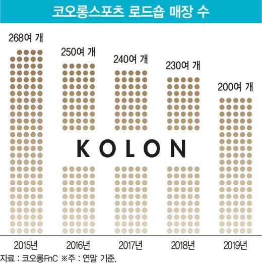 한때 '패션업계 3대 천왕' 코오롱FnC, 이젠 '1조 클럽'서도 탈락