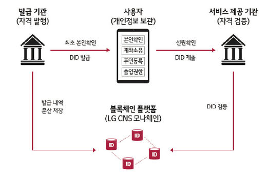 """LG CNS, """"전 세계 어디서나 통하는 신분증 개발한다"""""""
