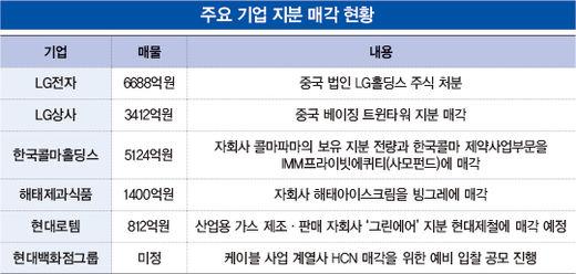 땅·주식 팔아 현금 쌓는 기업들…위기 장기화에 군살 빼기 '고삐'