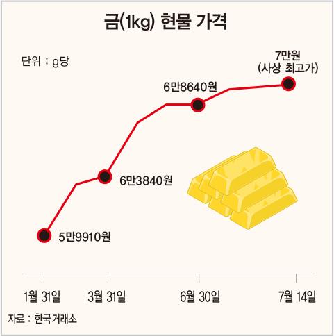 [돈이 되는 경제지표] 금값 연일 최고치…g당 7만200원