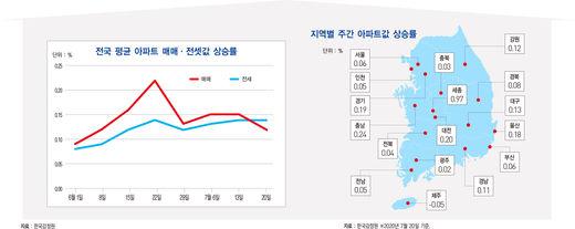 2분기 성장률 -3.3%…수출 56년 만에 '최악'
