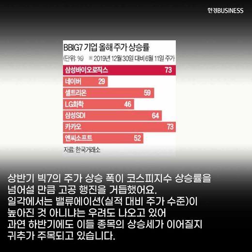 [카드뉴스] 질주하는 BBIG7, 하반기에도 오를까? :삼바·셀트리온·LG화학·삼성SDI·네이버·카카오·엔씨소프트