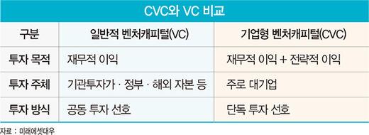 대기업 벤처 투자 물꼬…한국판 '구글벤처스' 탄생하나
