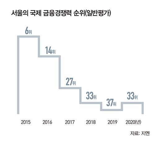 [Special] 韓, '아시아 금융허브' 부상…걸림돌은