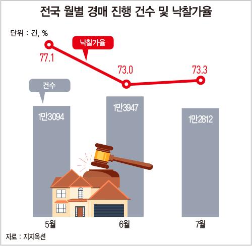 활기 띠던 경매 시장, 부동산 규제 후폭풍에 '주춤'