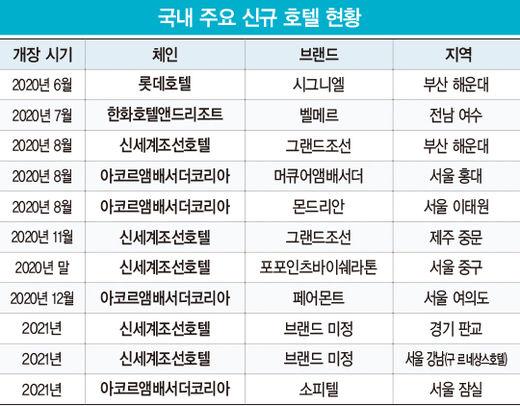 럭셔리 호텔의 격전지 된 해운대…속도 내는 글로벌 호텔 체인의 서울 진출