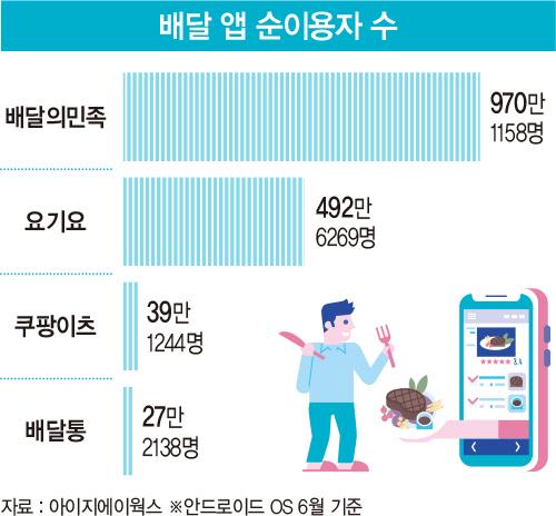 배달 앱 시장 지각변동…마침내 무너진 '3강 체제'