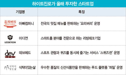 """""""신성장 동력 찾아라""""…하이트진로 '스타트업 투자' 광폭 행보"""