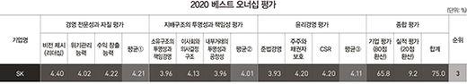 [2020 베스트 오너십] '뚝심' SK 최태원號, 팬더믹에 더 빛났다