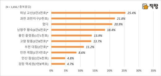 직방 설문,'하남 교산' 3기 신도시 중 최선호