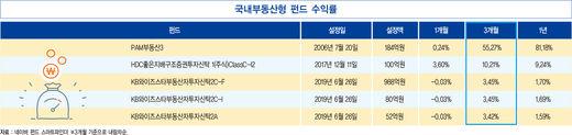 한국 OECD 경기선행지수, 코스피가 이끌었다