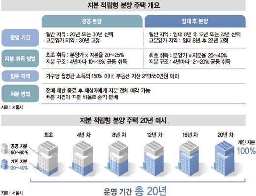 집값 20%면 서울에 '내 집 마련' 가능해진다