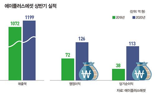 """곽근호 A+그룹 회장 """"GA업계 첫 상장 '토털 라이프 케어' 지향"""""""