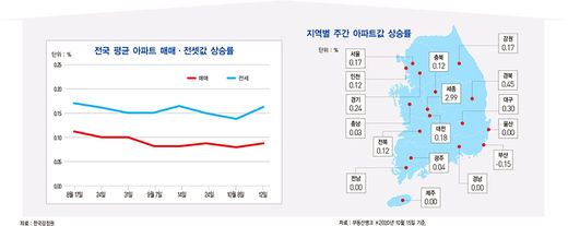 수도권 전셋값 62주 연속 상승
