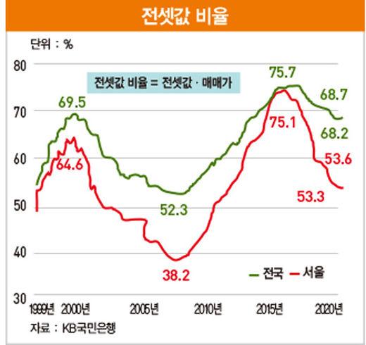 '전세난' 부른 매매시장 안정 정책 [아기곰의 부동산 산책]