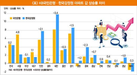 '서울 집값' 상승률, 통계마다 다른 이유 [아기곰의 부동산 산책]