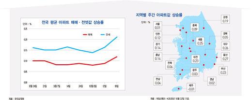 전국 아파트 전셋값 5년 6개월 만에 최대 상승