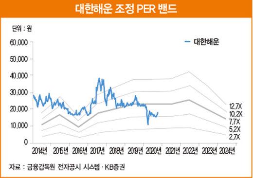 미래 성장 동력 'LNG 운송' 확보한 대한해운