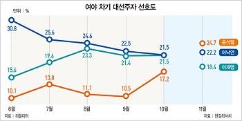 [홍영식의 정치판] 윤석열, 반기문·고건 징크스 깨는 '블랙 스완' 될까